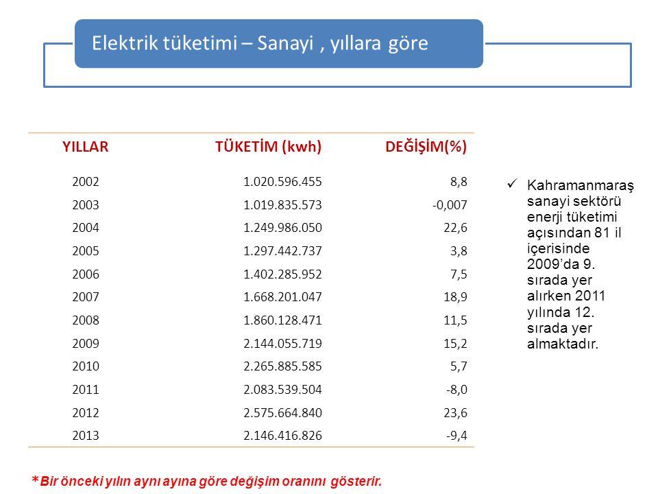 Elektrik tüketimi – Sanayi , yıllara göre