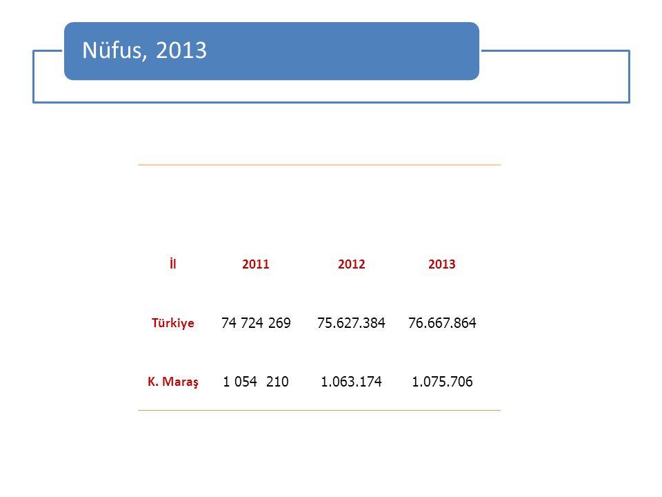 Nüfus, 2013 İl. 2011. 2012. 2013. Türkiye. 74 724 269. 75.627.384. 76.667.864. K. Maraş.