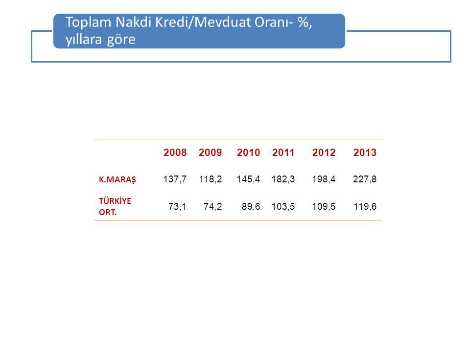 Toplam Nakdi Kredi/Mevduat Oranı- %, yıllara göre