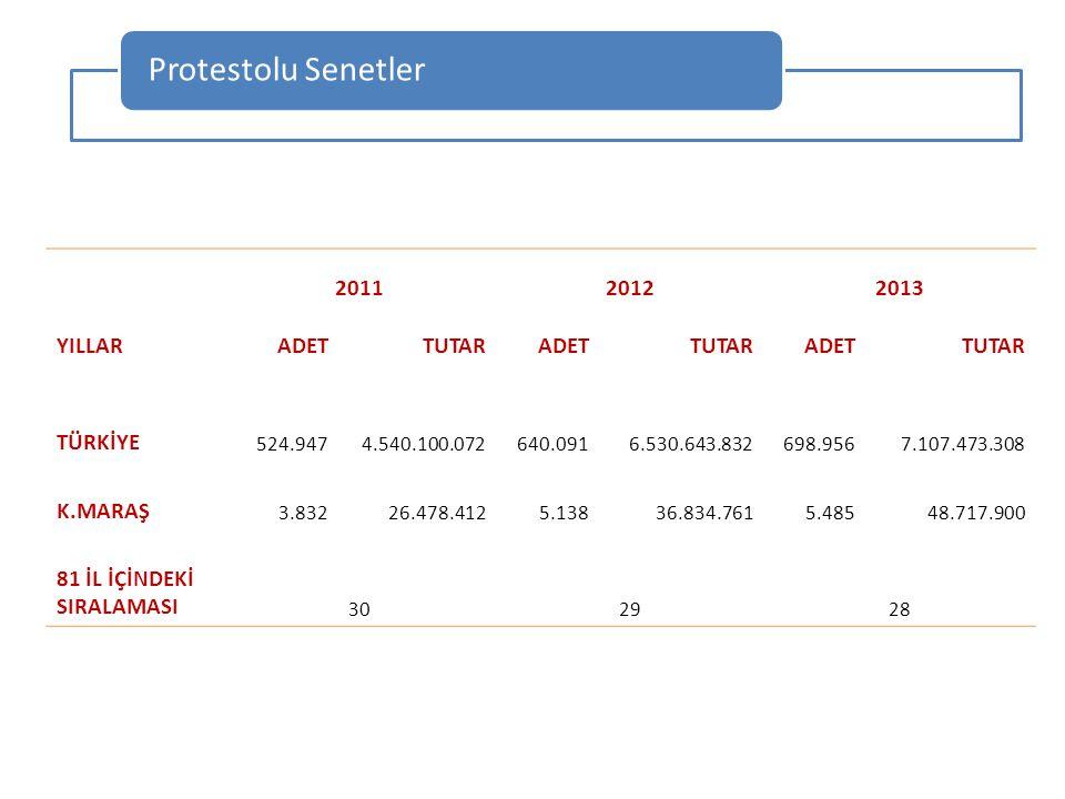 Protestolu Senetler YILLAR 2011 2012 2013 ADET TUTAR TÜRKİYE K.MARAŞ