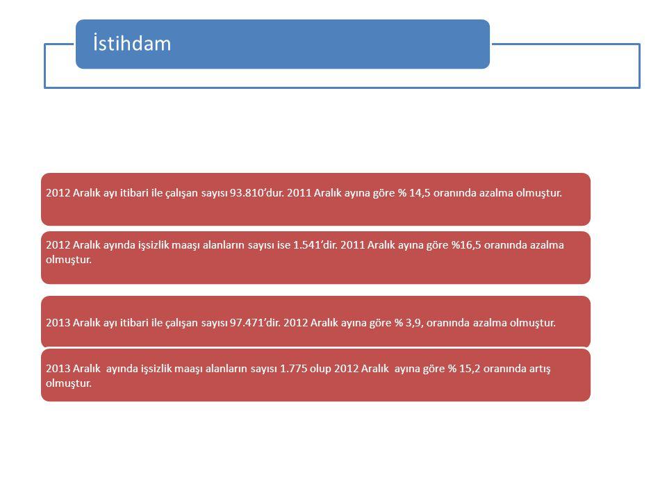 İstihdam 2012 Aralık ayı itibari ile çalışan sayısı 93.810'dur. 2011 Aralık ayına göre % 14,5 oranında azalma olmuştur.