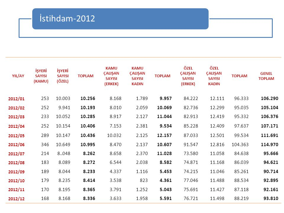 İstihdam-2012 YIL/AY. İŞYERİ. SAYISI. (KAMU) (ÖZEL) TOPLAM. KAMU. ÇALIŞAN. (ERKEK) KADIN. ÖZEL.