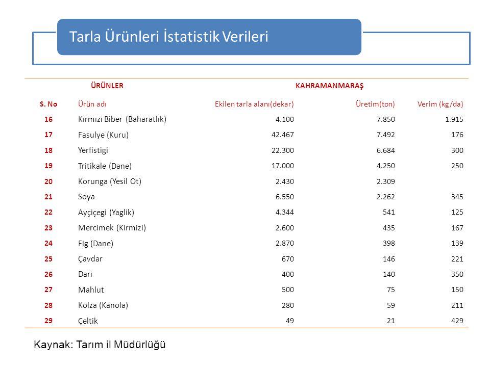 Tarla Ürünleri İstatistik Verileri