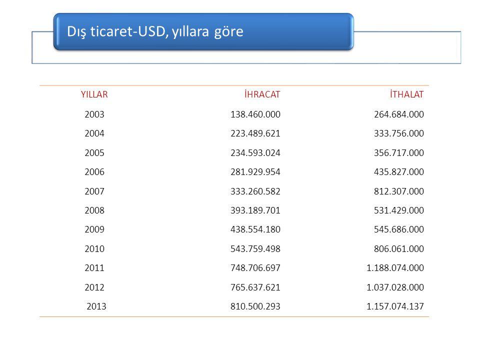 Dış ticaret-USD, yıllara göre