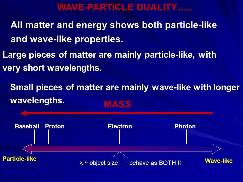 WAVE-PARTICLE DUALITY…..