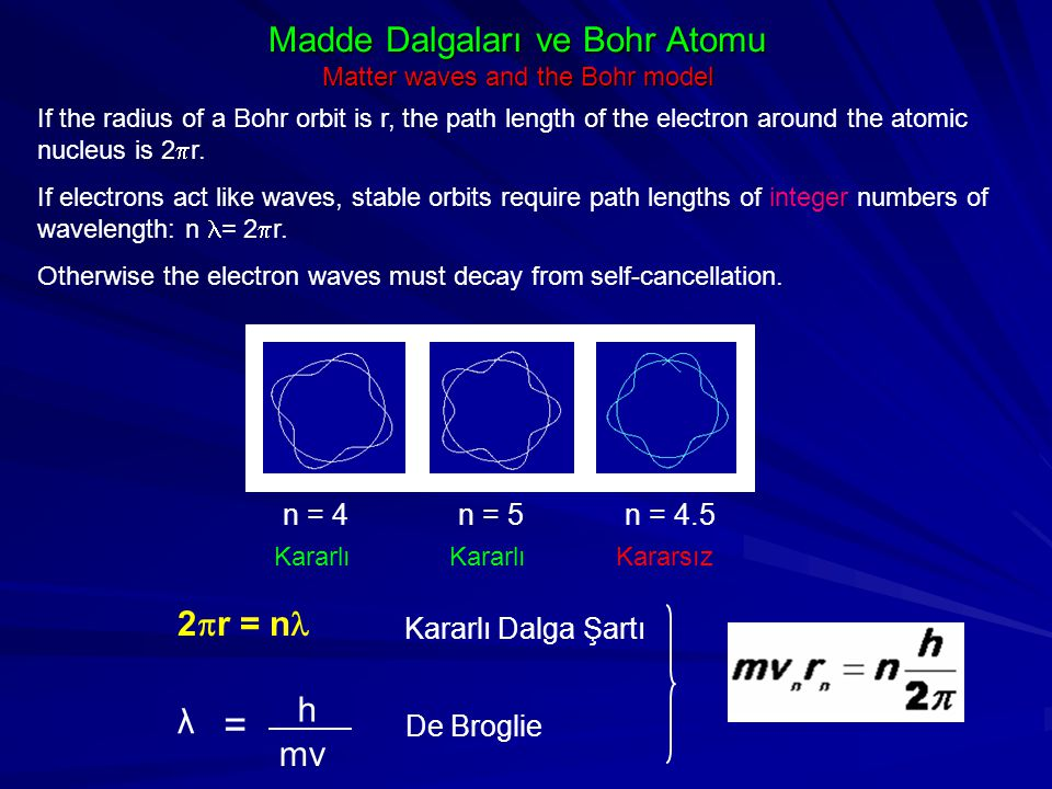 Madde Dalgaları ve Bohr Atomu Matter waves and the Bohr model