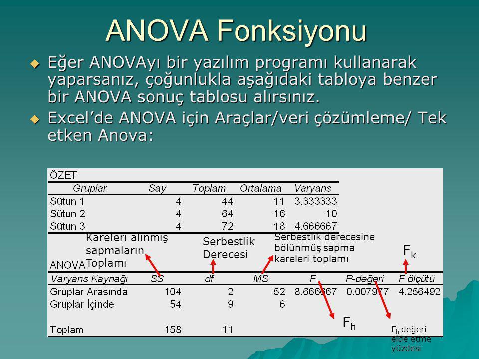ANOVA Fonksiyonu Eğer ANOVAyı bir yazılım programı kullanarak yaparsanız, çoğunlukla aşağıdaki tabloya benzer bir ANOVA sonuç tablosu alırsınız.
