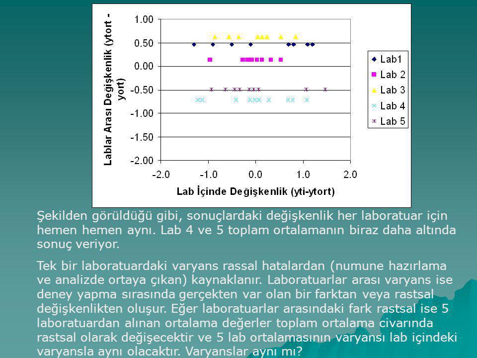Şekilden görüldüğü gibi, sonuçlardaki değişkenlik her laboratuar için hemen hemen aynı. Lab 4 ve 5 toplam ortalamanın biraz daha altında sonuç veriyor.