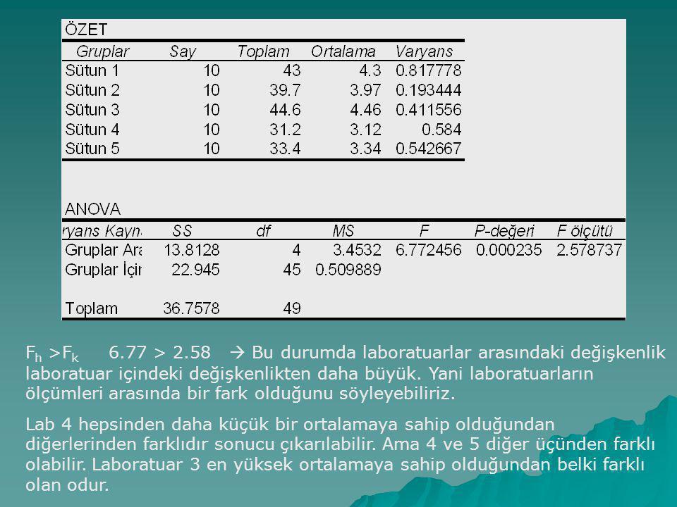 Fh >Fk 6.77 > 2.58  Bu durumda laboratuarlar arasındaki değişkenlik laboratuar içindeki değişkenlikten daha büyük. Yani laboratuarların ölçümleri arasında bir fark olduğunu söyleyebiliriz.