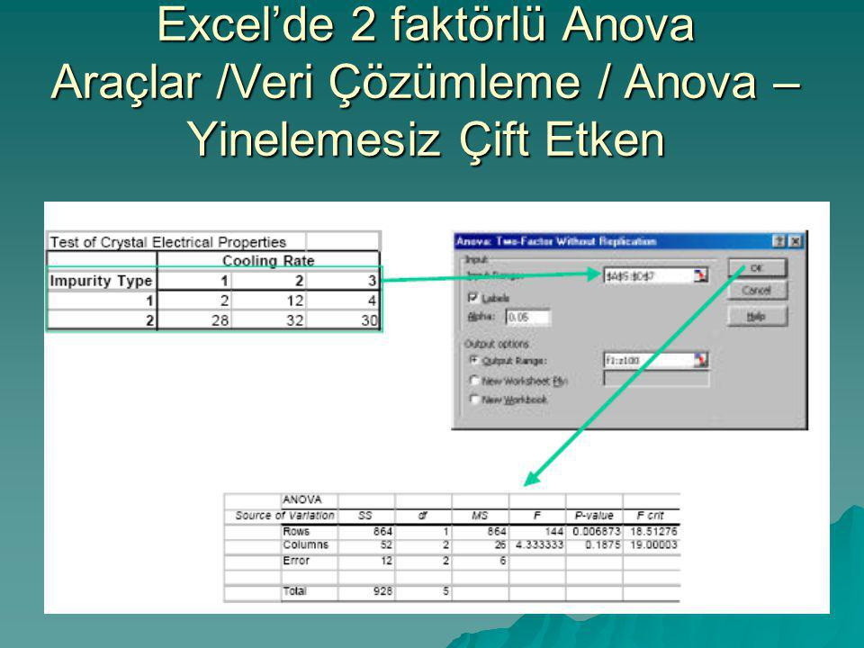 Excel'de 2 faktörlü Anova Araçlar /Veri Çözümleme / Anova –Yinelemesiz Çift Etken