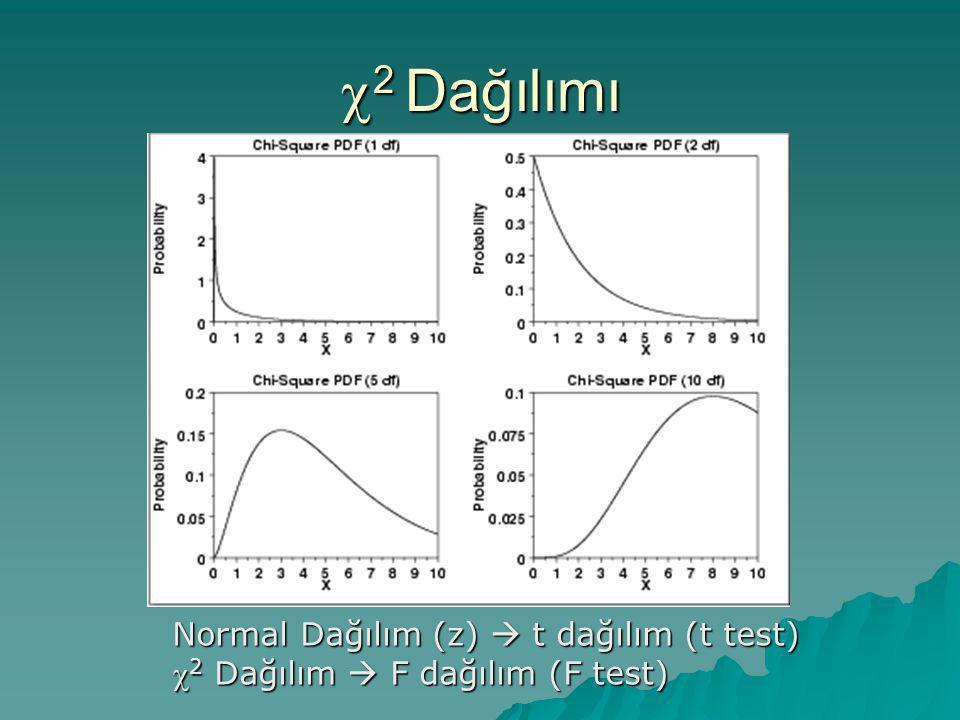 c2 Dağılımı Normal Dağılım (z)  t dağılım (t test)