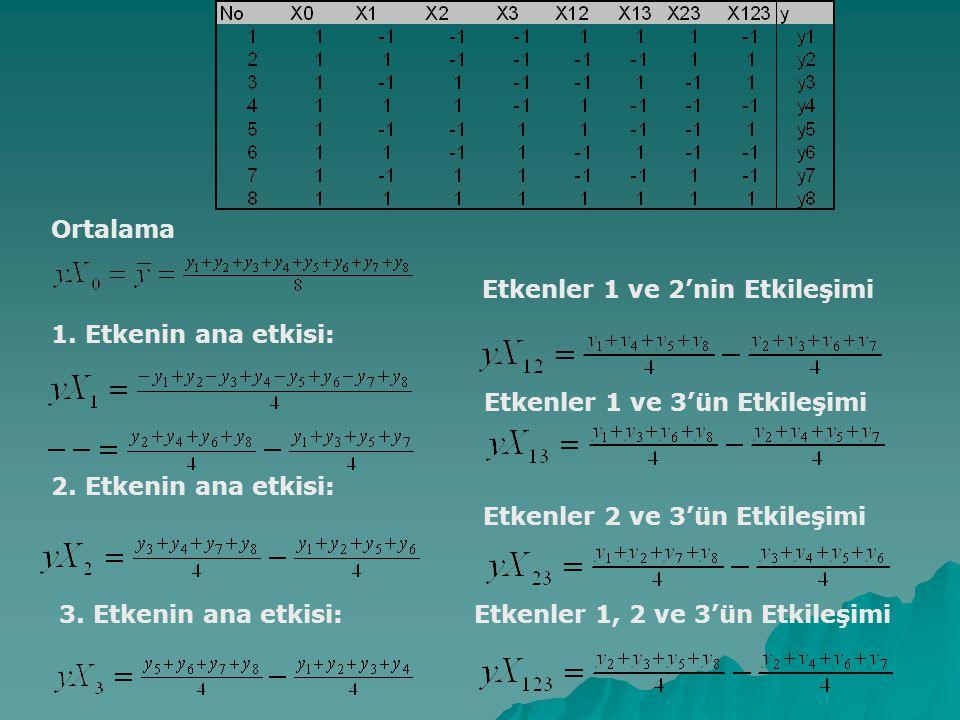 Ortalama Etkenler 1 ve 2'nin Etkileşimi. 1. Etkenin ana etkisi: Etkenler 1 ve 3'ün Etkileşimi. 2. Etkenin ana etkisi:
