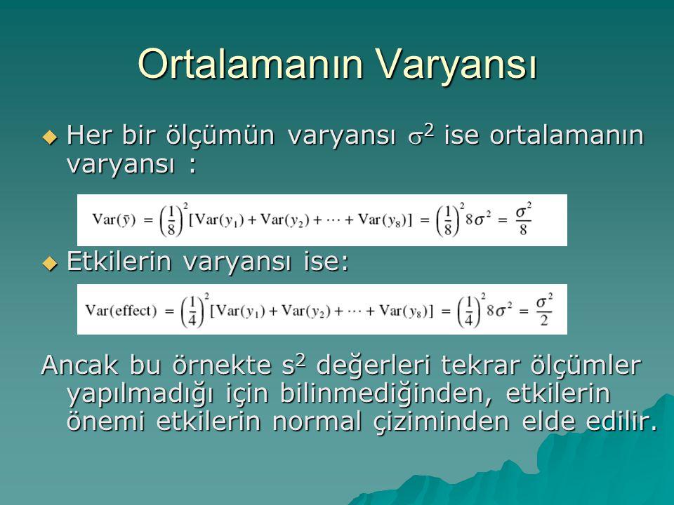 Ortalamanın Varyansı Her bir ölçümün varyansı s2 ise ortalamanın varyansı : Etkilerin varyansı ise: