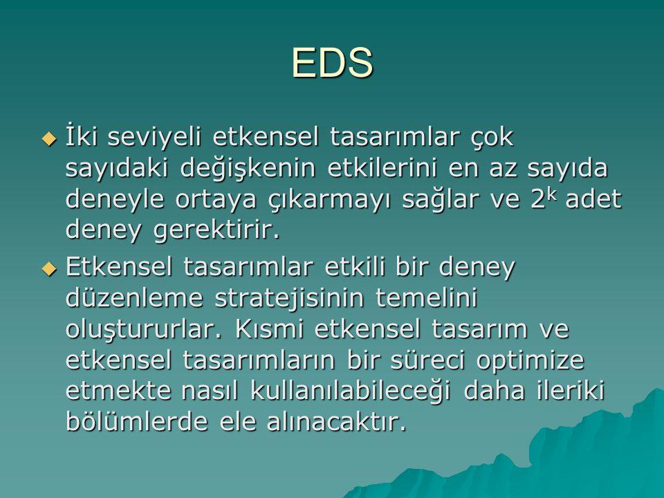 EDS İki seviyeli etkensel tasarımlar çok sayıdaki değişkenin etkilerini en az sayıda deneyle ortaya çıkarmayı sağlar ve 2k adet deney gerektirir.