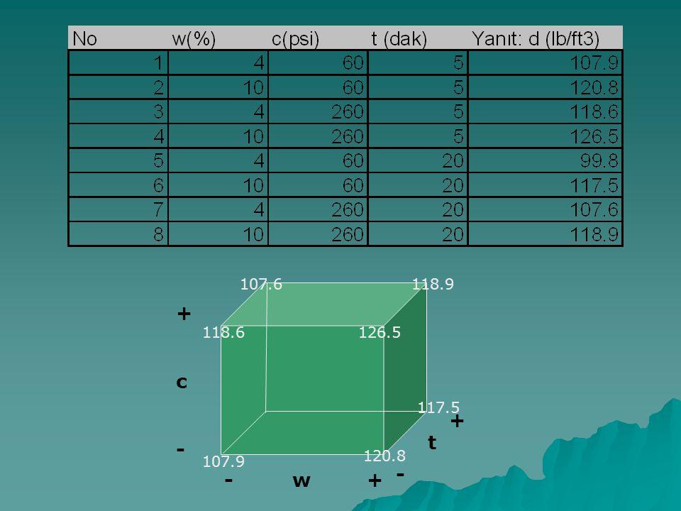 + c - t - w + 117.5 118.6 107.6 118.9 107.9 120.8 126.5 99.8