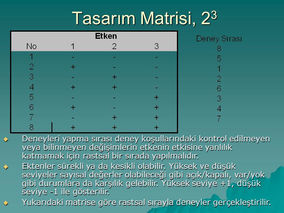 Tasarım Matrisi, 23