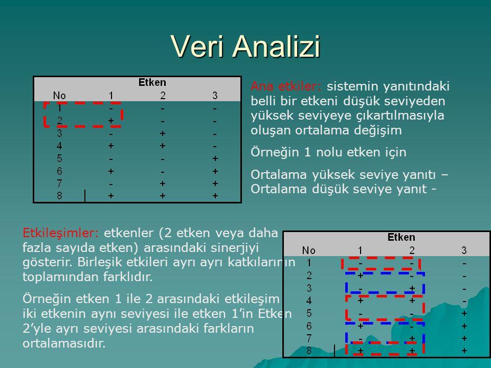 Veri Analizi Ana etkiler: sistemin yanıtındaki belli bir etkeni düşük seviyeden yüksek seviyeye çıkartılmasıyla oluşan ortalama değişim.