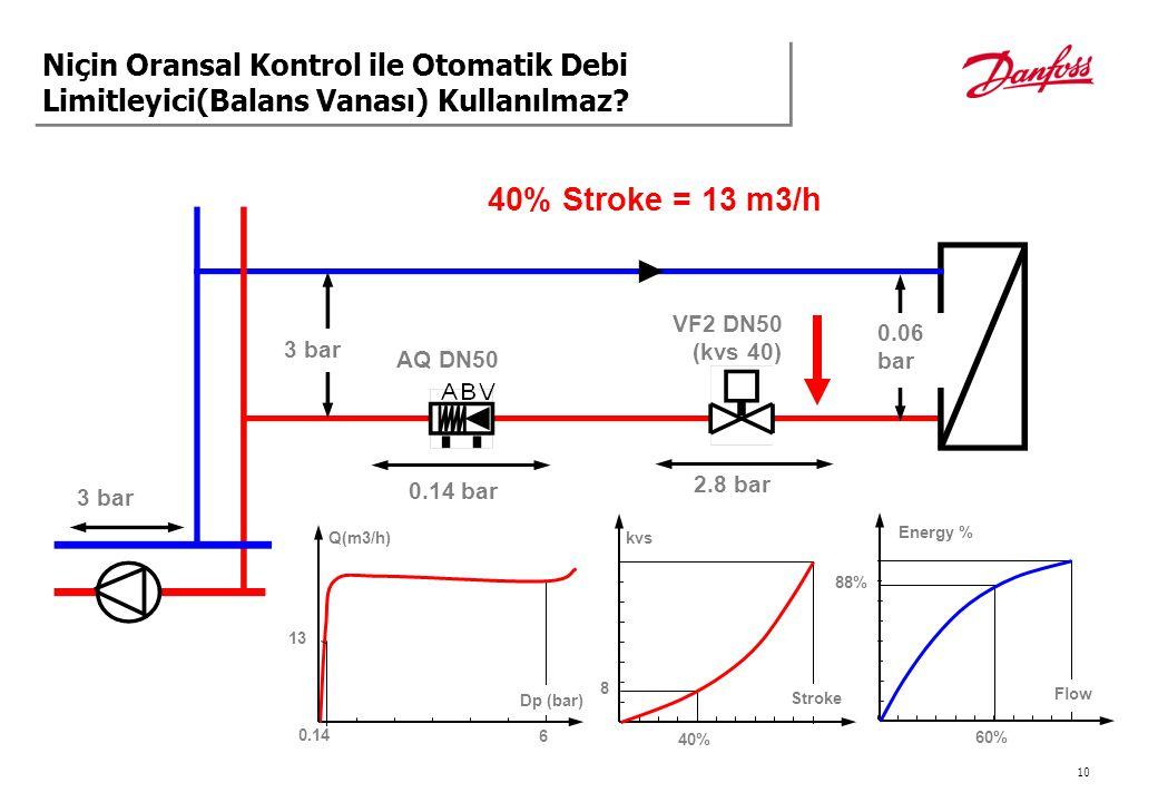 Niçin Oransal Kontrol ile Otomatik Debi Limitleyici(Balans Vanası) Kullanılmaz