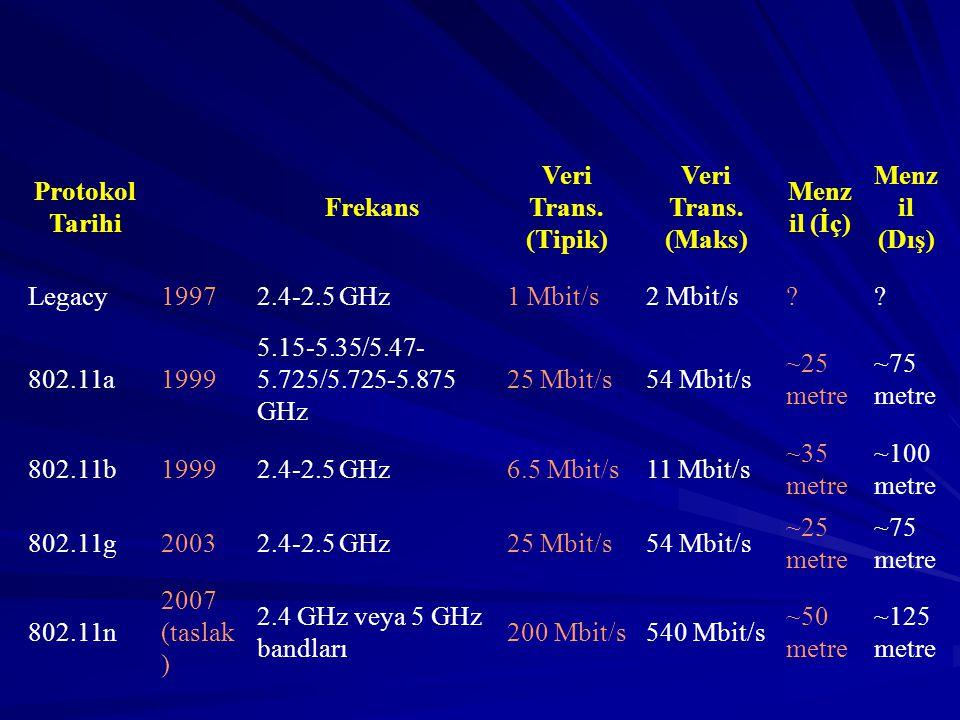 Protokol Tarihi Frekans. Veri Trans. (Tipik) Veri Trans. (Maks) Menzil (İç) Menzil (Dış) Legacy.