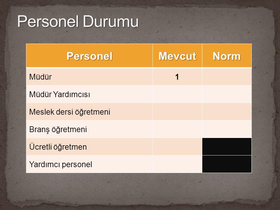 Personel Durumu Personel Mevcut Norm Müdür 1 Müdür Yardımcısı