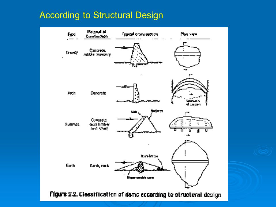 According to Structural Design