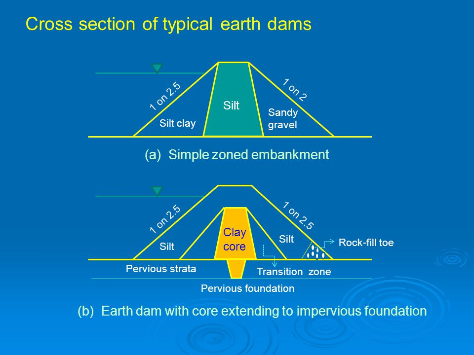 Cross section of typical earth dams