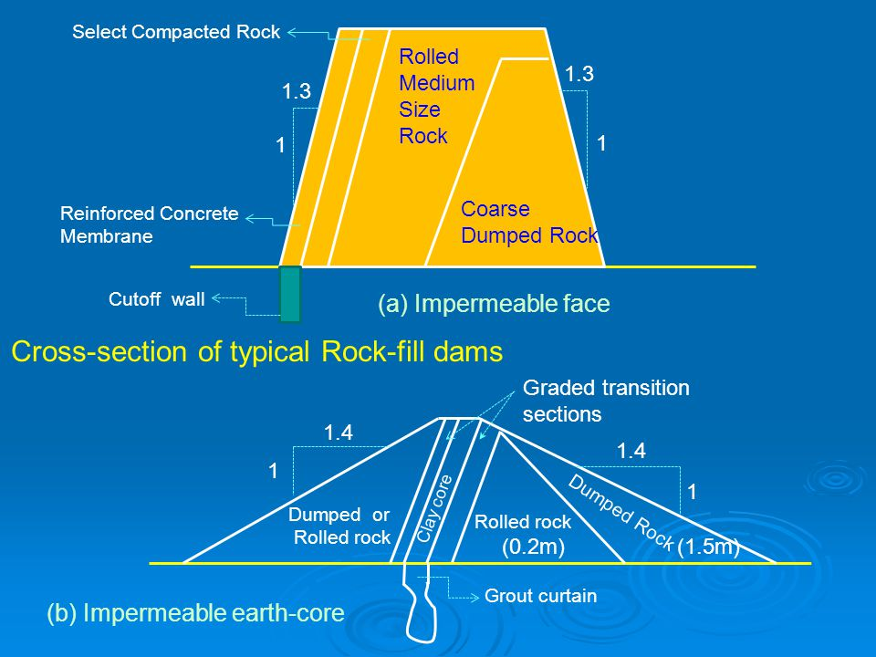 Cross-section of typical Rock-fill dams