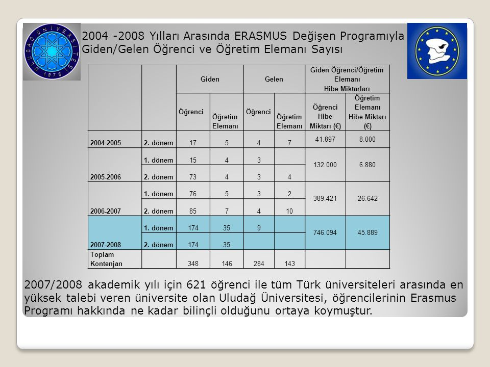 2004 -2008 Yılları Arasında ERASMUS Değişen Programıyla Giden/Gelen Öğrenci ve Öğretim Elemanı Sayısı