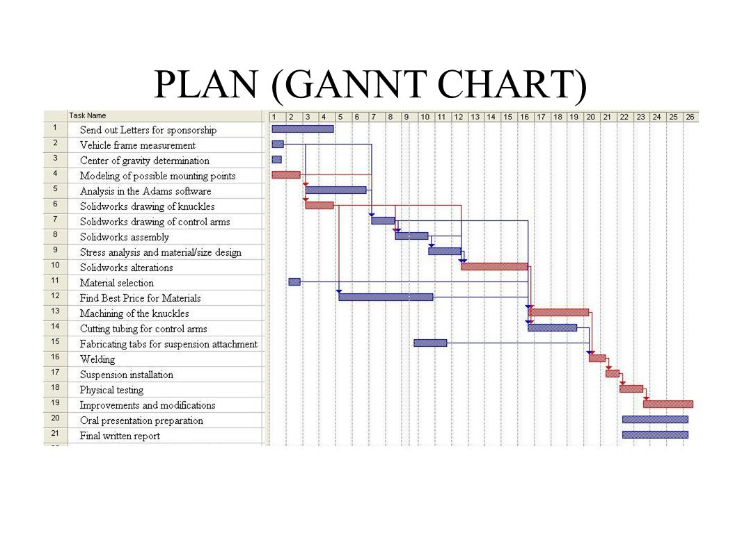 PLAN (GANNT CHART)