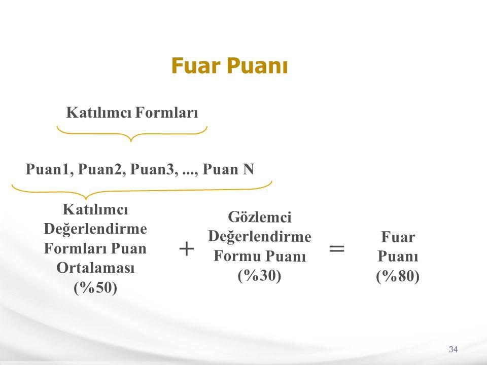 + = Fuar Puanı Katılımcı Formları Puan1, Puan2, Puan3, ..., Puan N