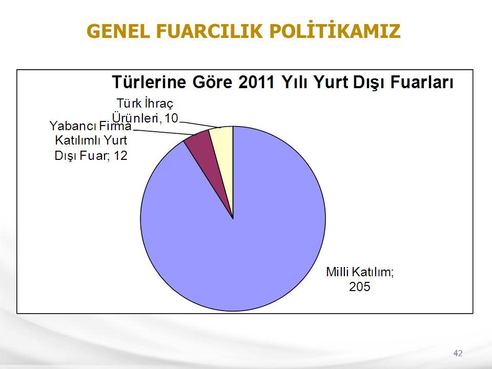 GENEL FUARCILIK POLİTİKAMIZ