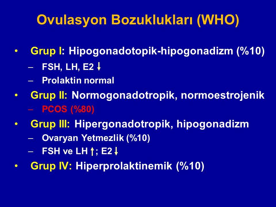 Ovulasyon Bozuklukları (WHO)