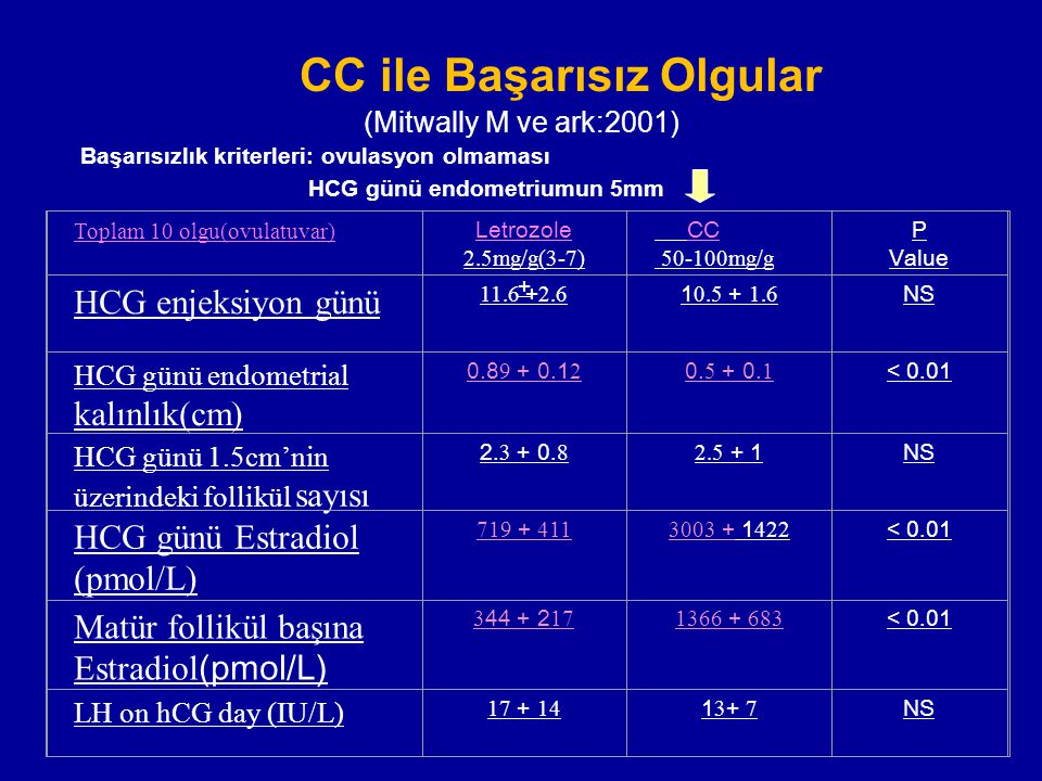 CC ile Başarısız Olgular (Mitwally M ve ark:2001)