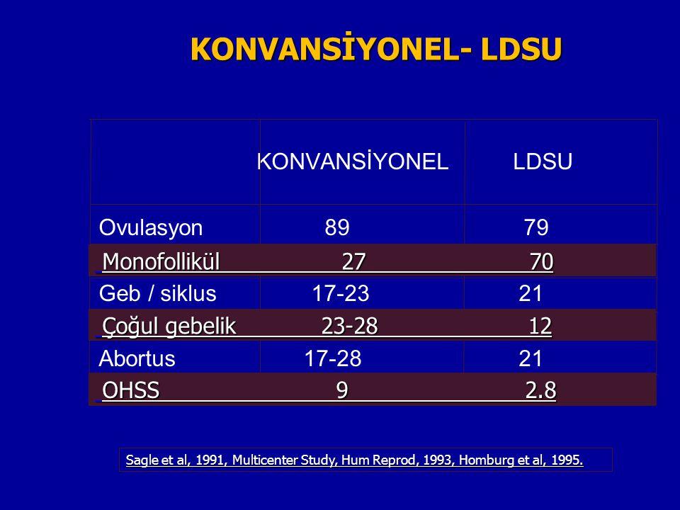 KONVANSİYONEL- LDSU KONVANSİYONEL LDSU Ovulasyon 89 79