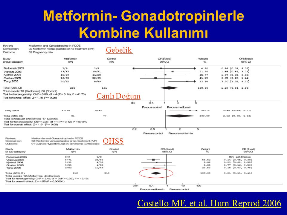 Metformin- Gonadotropinlerle Kombine Kullanımı
