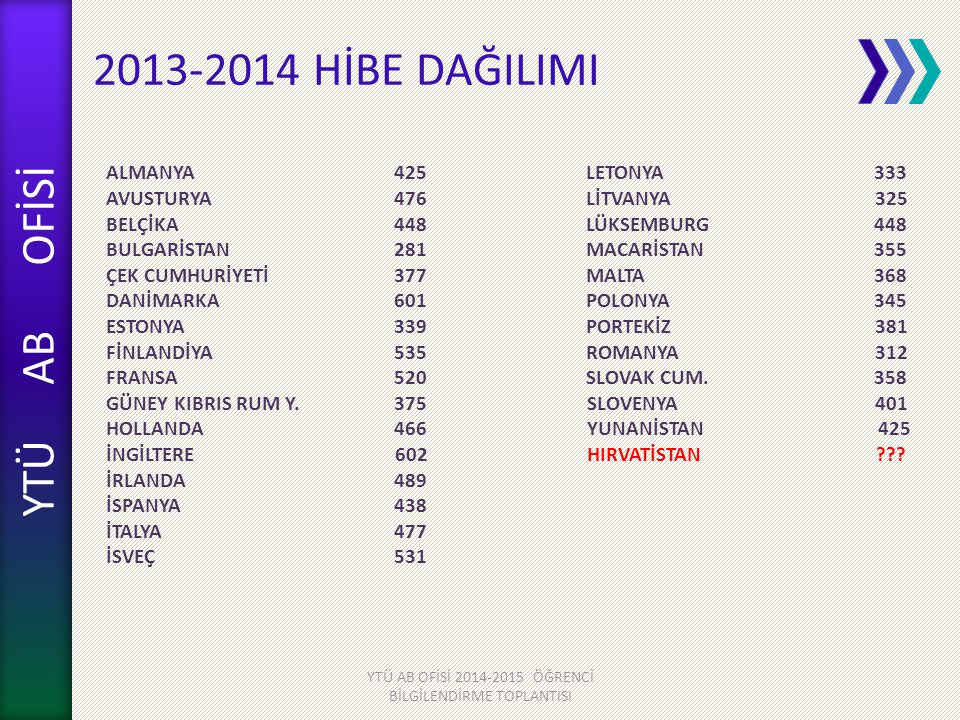 YTÜ AB OFİSİ 2014-2015 ÖĞRENCİ BİLGİLENDİRME TOPLANTISI