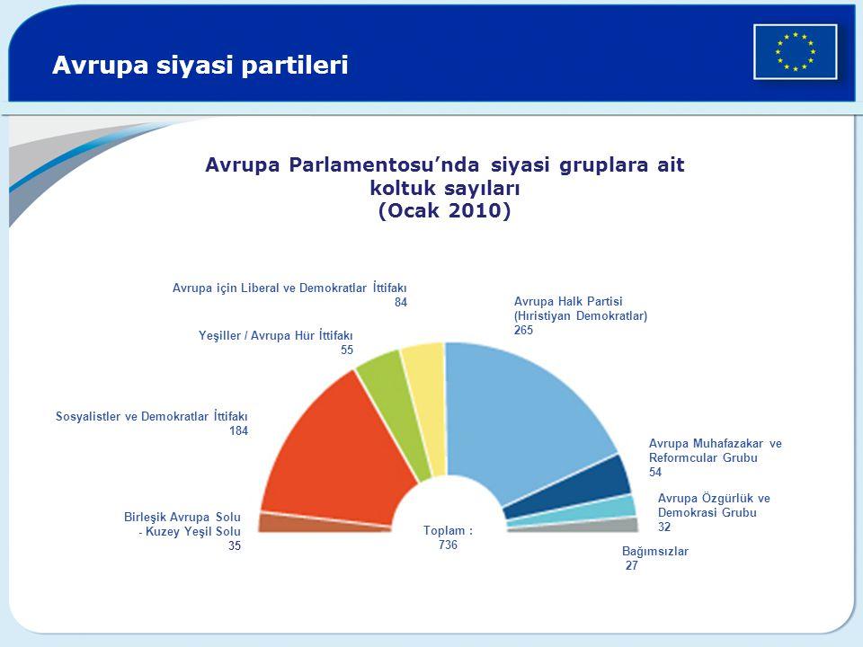 Avrupa siyasi partileri
