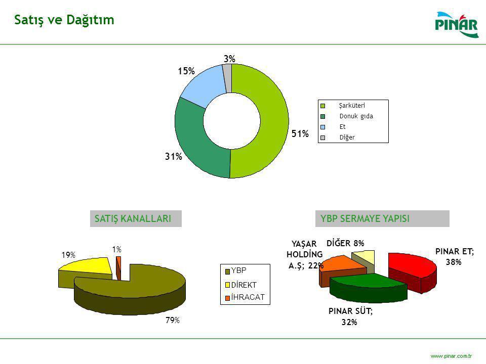 Satış ve Dağıtım 31% 3% 15% 51% SATIŞ KANALLARI YBP SERMAYE YAPISI