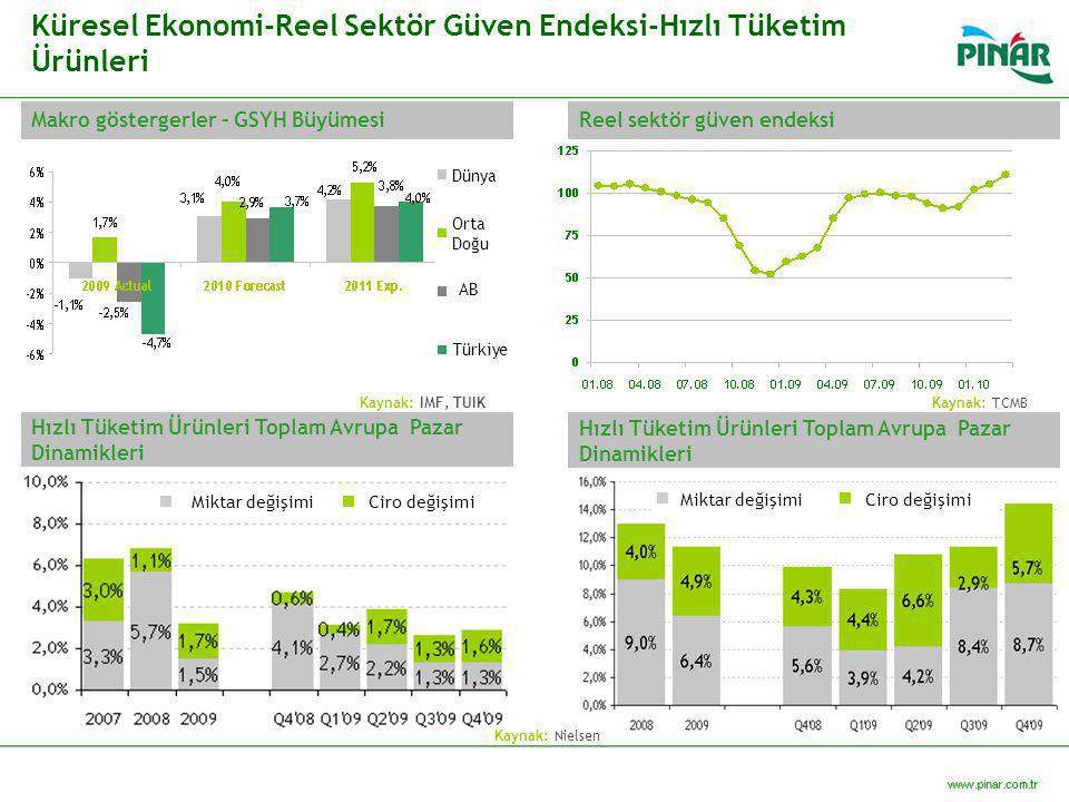 Küresel Ekonomi-Reel Sektör Güven Endeksi-Hızlı Tüketim Ürünleri
