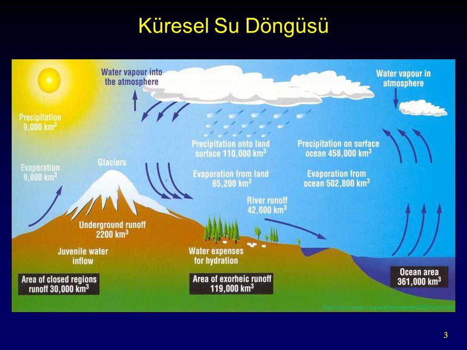 Küresel Su Döngüsü Graphic from C. Svendsen