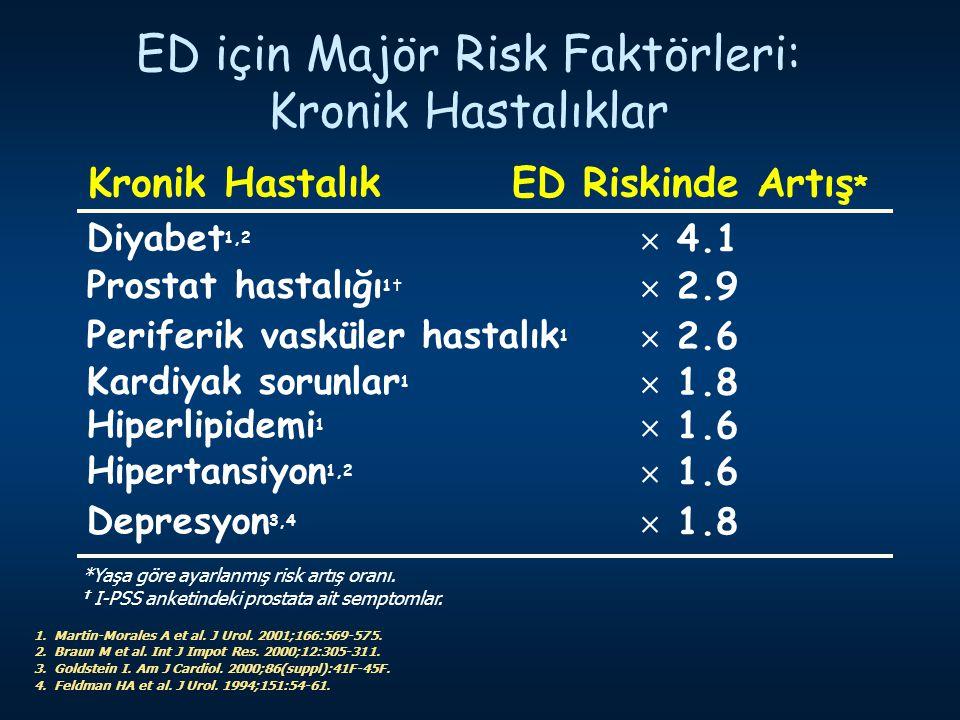 ED için Majör Risk Faktörleri: Kronik Hastalıklar