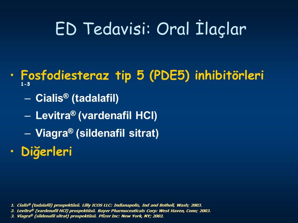 ED Tedavisi: Oral İlaçlar