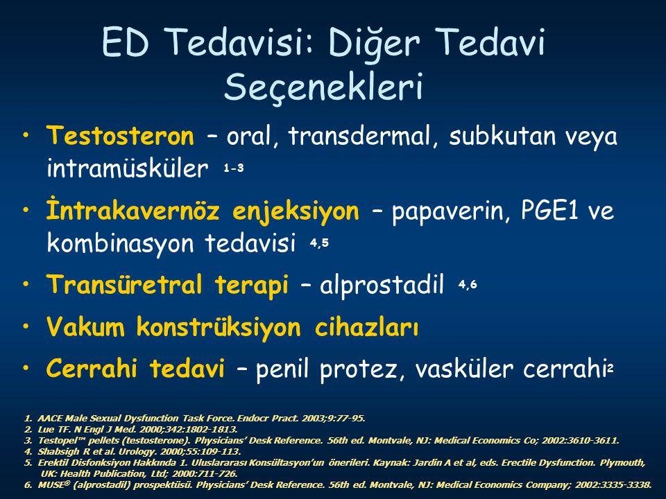 ED Tedavisi: Diğer Tedavi Seçenekleri