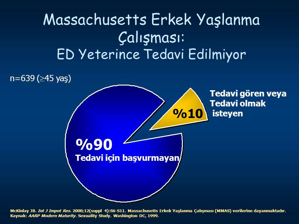 Massachusetts Erkek Yaşlanma Çalışması: ED Yeterince Tedavi Edilmiyor