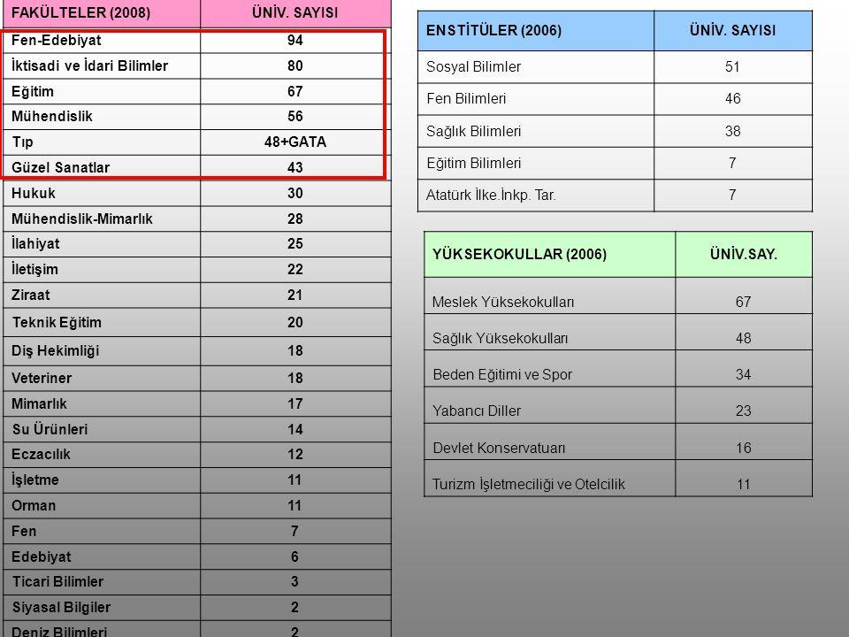 FAKÜLTELER (2008) ÜNİV. SAYISI. Fen-Edebiyat. 94. İktisadi ve İdari Bilimler. 80. Eğitim. 67.