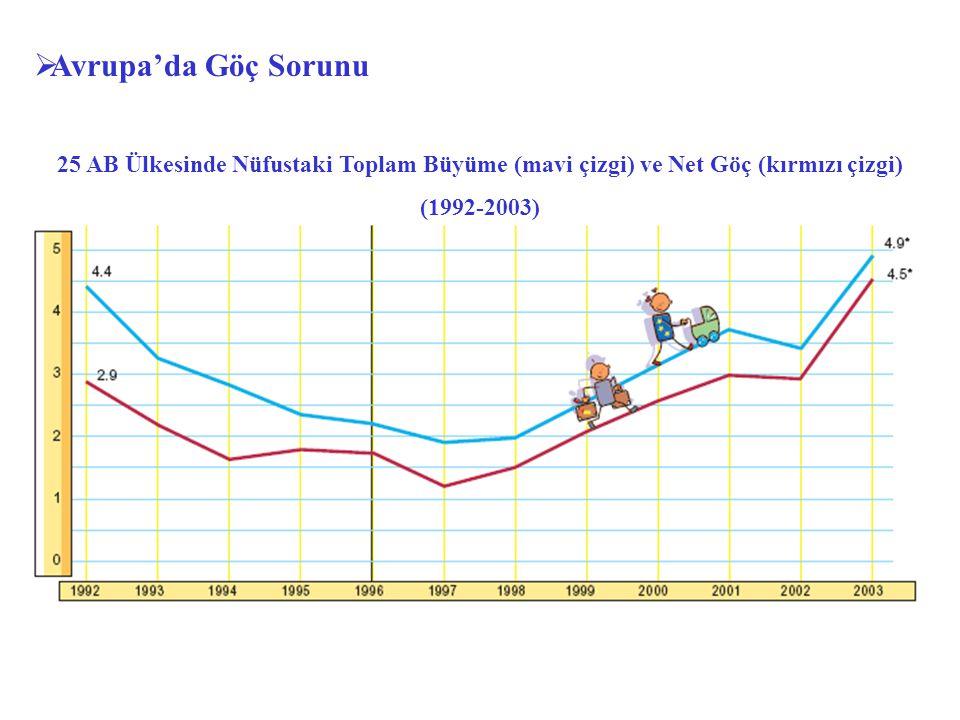 Avrupa'da Göç Sorunu 25 AB Ülkesinde Nüfustaki Toplam Büyüme (mavi çizgi) ve Net Göç (kırmızı çizgi)