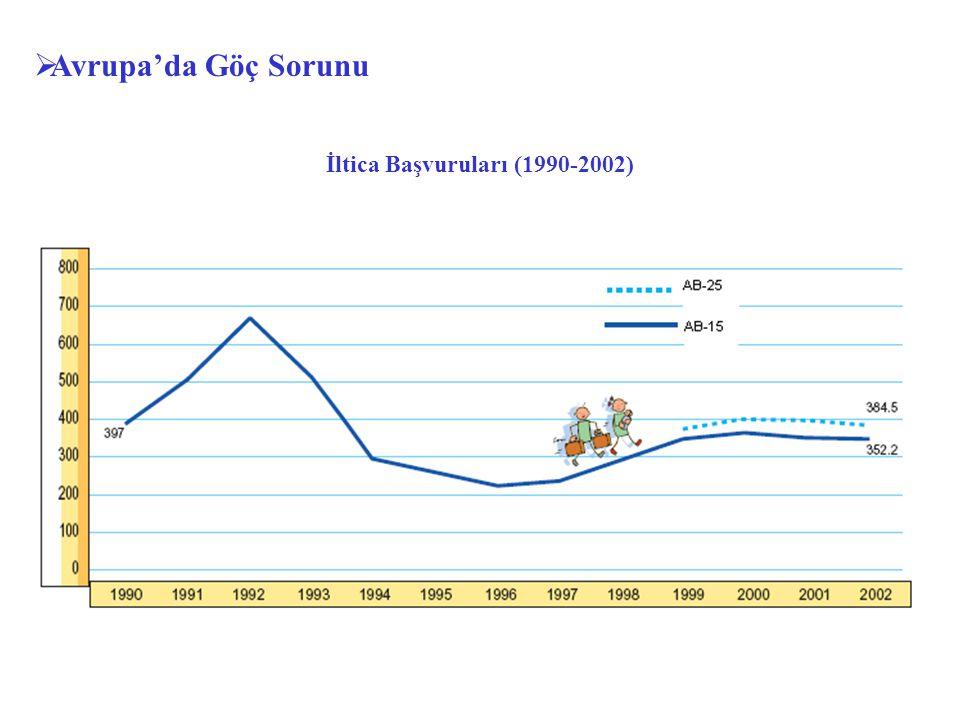 İltica Başvuruları (1990-2002)