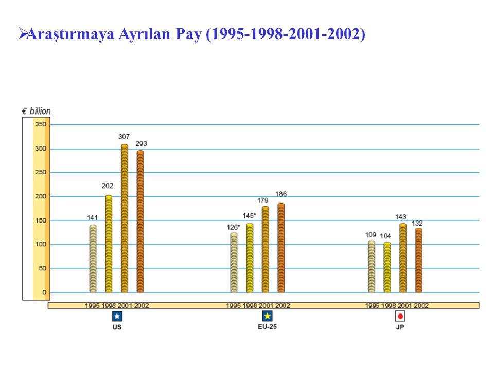 Araştırmaya Ayrılan Pay (1995-1998-2001-2002)