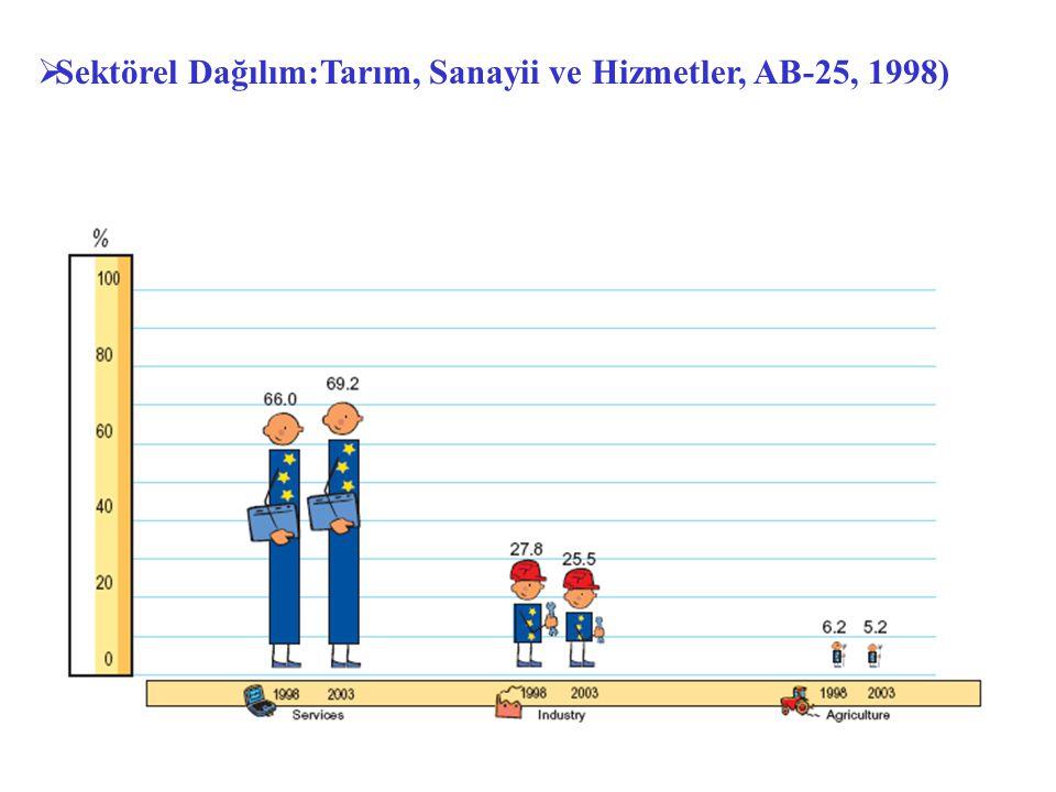 Sektörel Dağılım:Tarım, Sanayii ve Hizmetler, AB-25, 1998)