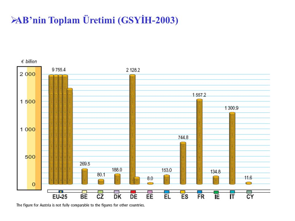 AB'nin Toplam Üretimi (GSYİH-2003)
